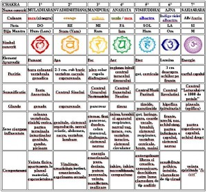 tabel-chakre (1)