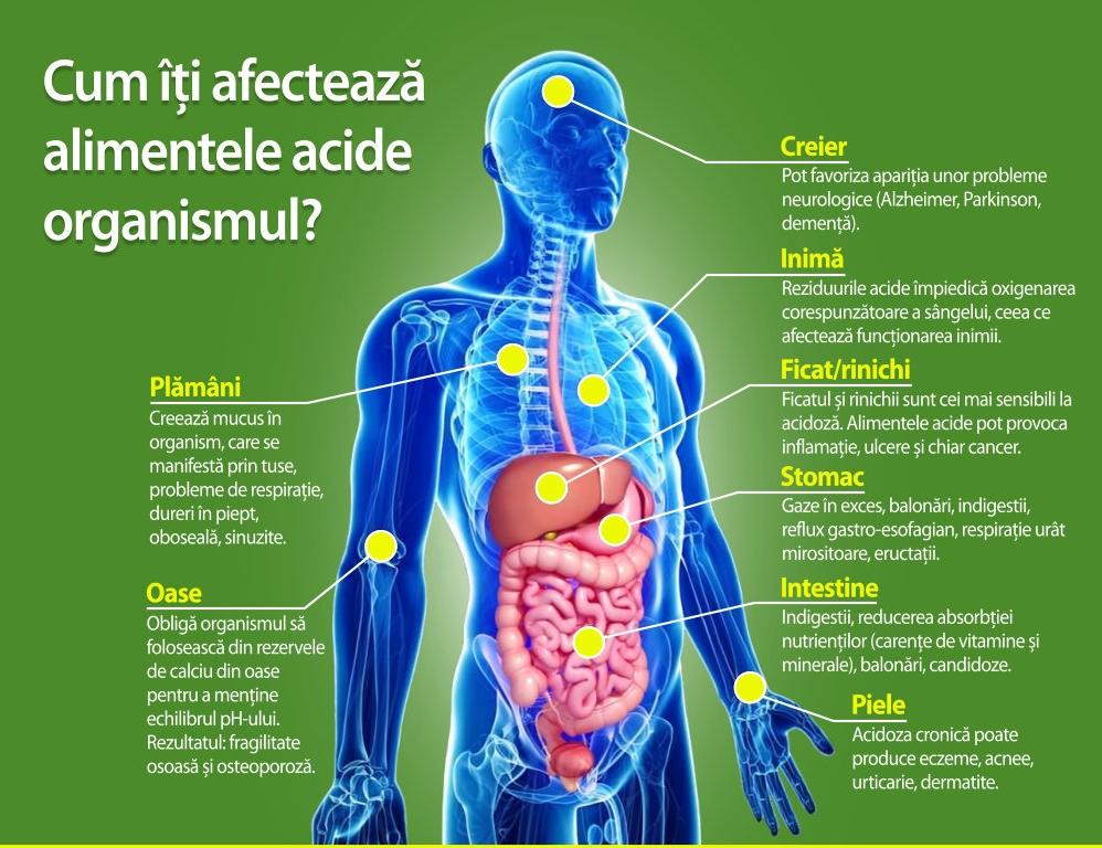 Totul despre pH-ul organismului